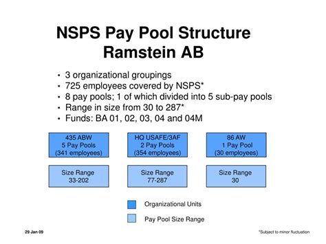 PPT - NSPS Pay Pool Structure Ramstein AB PowerPoint
