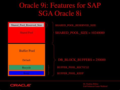 PPT - Which new Oracle 9i features are helpful for a SAP