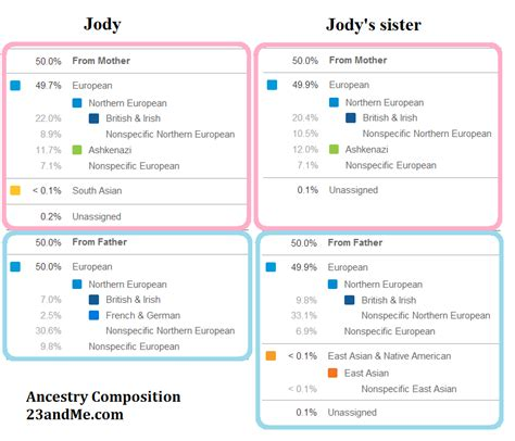 Family History Research by Jody Lutter: Ancestry Composition, part two